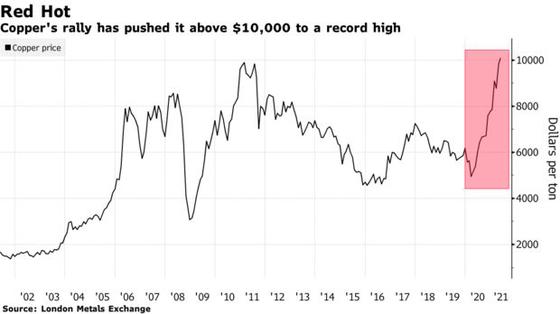 Giá kim loại tăng nóng chưa từng thấy, nhà đầu tư đặt cược hàng tỷ USD cho cơn hưng phấn của thị trường hàng hóa - Ảnh 1.