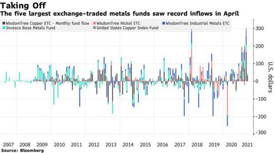 Giá kim loại tăng nóng chưa từng thấy, nhà đầu tư đặt cược hàng tỷ USD cho cơn hưng phấn của thị trường hàng hóa - Ảnh 2.