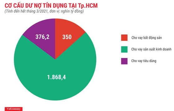 Người TPHCM và Hà Nội vay tiền mua đất ảnh 2