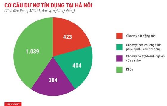 Người TPHCM và Hà Nội vay tiền mua đất ảnh 1