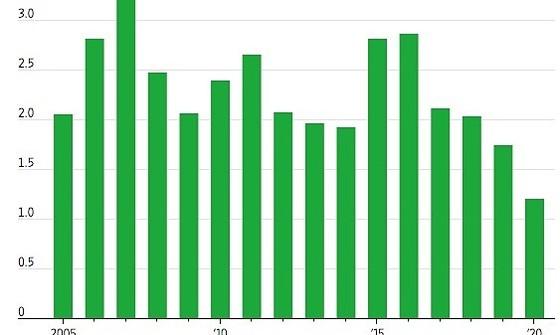 FDI toàn cầu cần ít nhất 7 năm để trở lại mức đỉnh ảnh 1