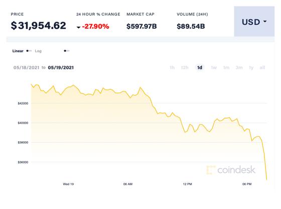 Sàn coin lớn nhất thế giới tê liệt, thị trường lao dốc, Bitcoin xuống dưới 30.000 USD ảnh 1