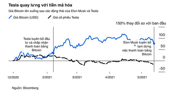 Bitcoin đang bị Elon Musk đạp đổ chỉ bằng vài dòng Tweet ảnh 2