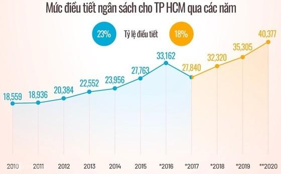 TS Trần Hoàng Ngân: 'Tăng tỷ lệ điều tiết cho TPHCM, Trung ương sẽ có nhiều tiền hơn' ảnh 2