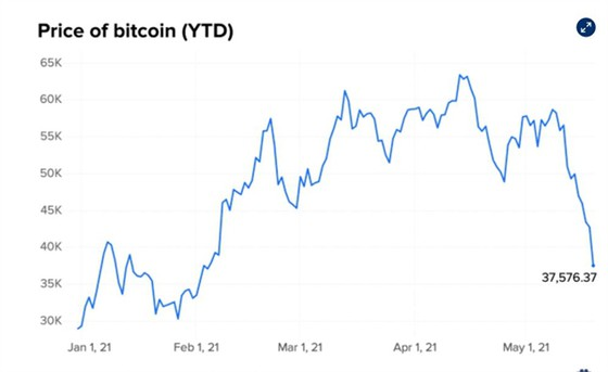 Đằng sau sự sụt giảm đột ngột của Bitcoin ảnh 3