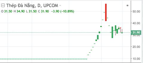 """Những cổ phiếu """"chết lâm sàng"""" bỗng bật dậy tăng sốc tháng 'Sell in May' ảnh 3"""