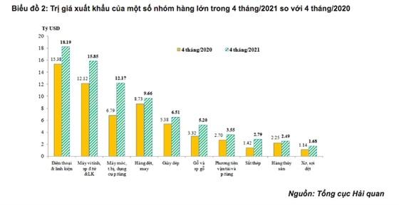 Việt Nam trở thành nguồn nhập khẩu thứ 6 của Mỹ ảnh 4