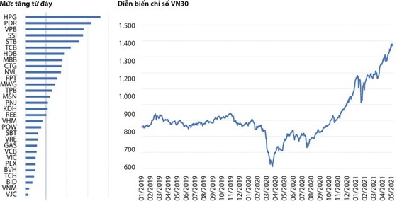 Nhiều cổ phiếu đã… quá đắt? ảnh 1