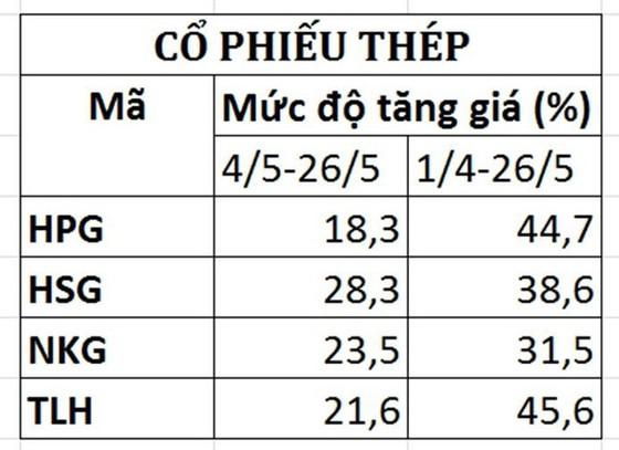 Kinh ngạc tốc độ tăng giá của cổ phiếu thép và ngân hàng ảnh 2