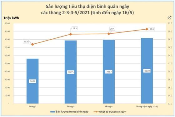 Người TPHCM xài điện kỷ lục, EVN cảnh báo tiền điện tháng 5 tăng vọt ảnh 1
