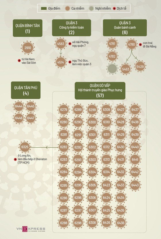 Ổ dịch Hội thánh Phục Hưng đã có 58 người nhiễm Covid-19, virus mang biến chủng Ấn Độ ảnh 3