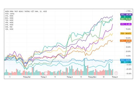Vì sao giá cổ phiếu ngân hàng tăng hàng chục phần trăm? ảnh 1