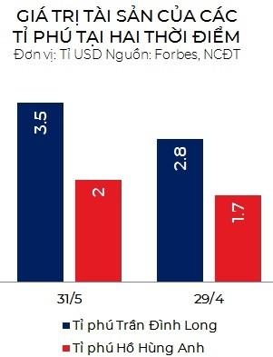 Tài sản của tỷ phú Trần Đình Long và Hồ Hùng Anh tăng mạnh ảnh 1