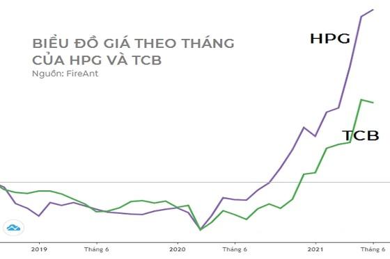 Tài sản của tỷ phú Trần Đình Long và Hồ Hùng Anh tăng mạnh ảnh 2