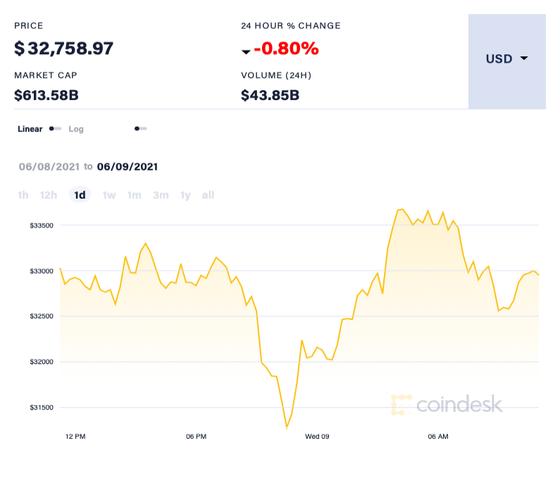 Giá Bitcoin có thể giảm xuống mức 20.000 USD/đồng? ảnh 2