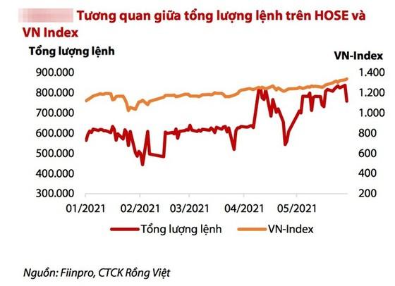 Đơ, nghẽn tồi tệ trên HoSE, nhà đầu tư còn phải 'sống chung với lũ' bao lâu? ảnh 1