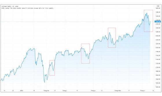 Tiền đổ vào chứng khoán có khiến thị trường tạo bong bóng? ảnh 2