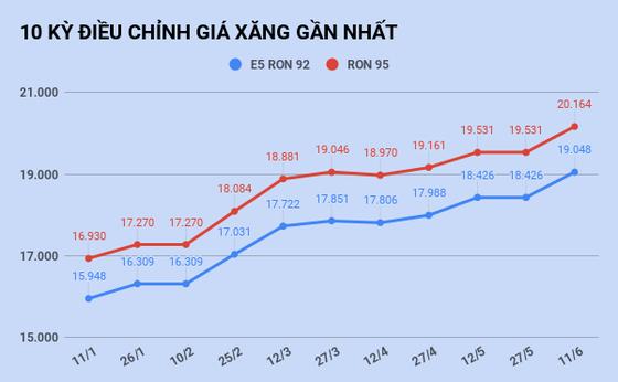 Giá xăng tăng lên mức cao nhất trong vòng 16 tháng, vượt 20.000 đồng/lít ảnh 1