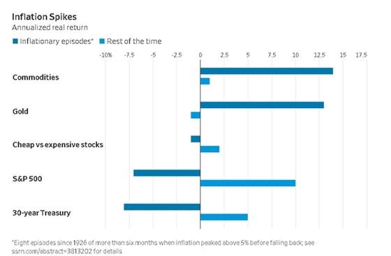 Lạm phát ảnh hưởng thế nào đến thị trường chứng khoán? ảnh 1