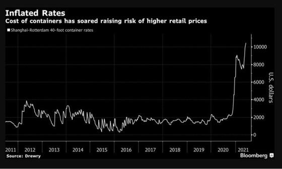Giá hàng hóa toàn cầu có thể sẽ tăng vọt ảnh 1