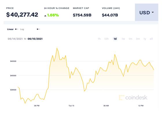 Được Elon Musk cấp cứu, giá Bitcoin có thể tăng đến đâu? ảnh 1