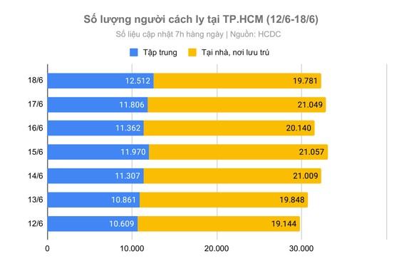 Ba biện pháp TPHCM cần áp dụng để chống dịch Covid-19 ảnh 2