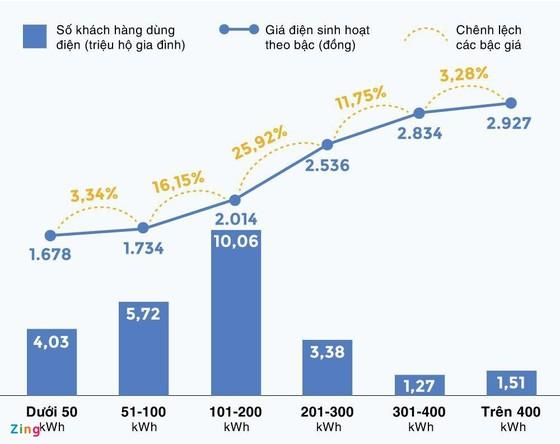 Vì sao tiền điện tăng vọt? ảnh 2
