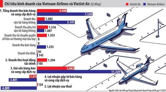 Vietnam Airlines sử dụng gói 'giải cứu' 4.000 tỷ đồng như thế nào? ảnh 1