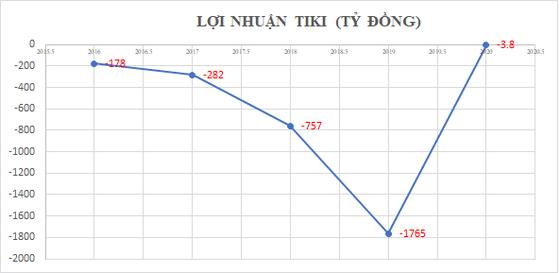 Lỗ chồng lỗ, Tiki - 'Amazon của Việt Nam' được định giá hơn 600 triệu USD ảnh 1