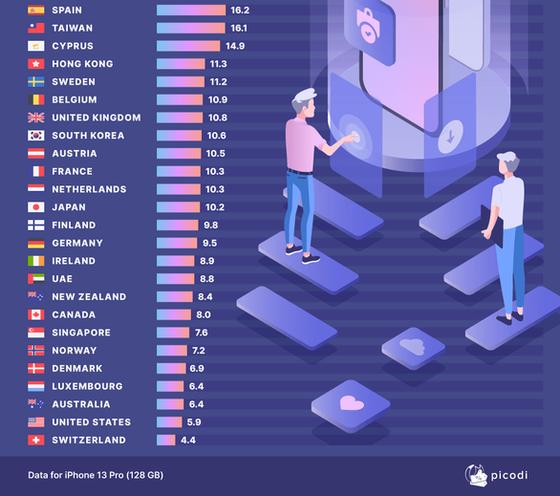Dân nước nào kiếm đủ tiền mua iPhone 13 nhanh nhất? - Ảnh 2.