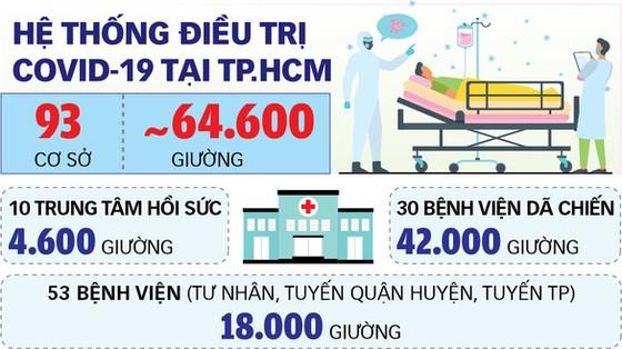Sẽ giảm dần bệnh viện dã chiến - Ảnh 2.