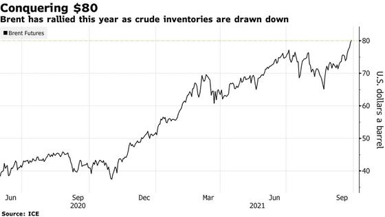 Giá dầu vượt 80 USD/thùng, khủng hoảng năng lượng toàn cầu leo thang ảnh 1
