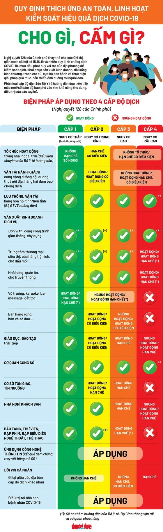 Bạn đang ở vùng xanh, vàng, cam hay đỏ theo phân loại mới của Bộ Y tế ảnh 1
