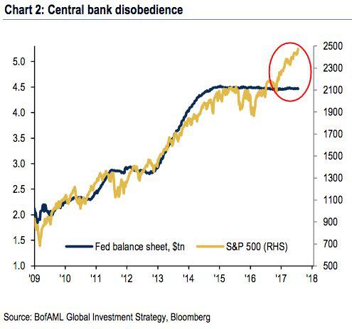 Sự chênh lệch giữa S&P 500 (vàng) và bảng cân đối tài chính của Cục dự trữ Liên bang Mỹ.