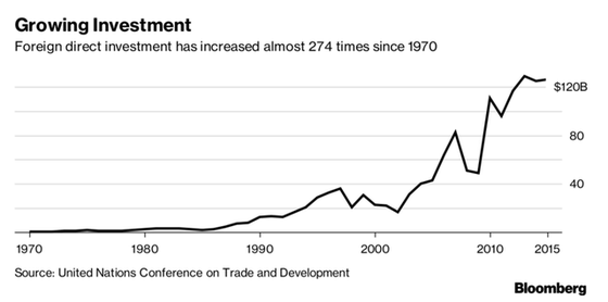 Đầu tư nước ngoài vào ASEAN tăng gấp 274 lần so với năm 1970.