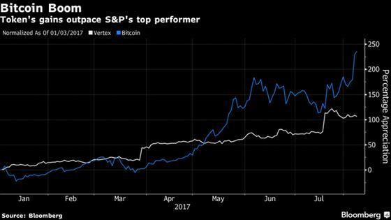 Tương quan biến động giá bitcoin so với cổ phiếu Vertex.