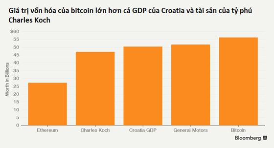 1 đồng bitcoin có thể mua được những gì? ảnh 3