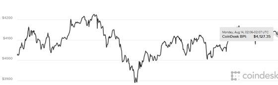 Biến động giá bitcoin trong 24 giờ qua