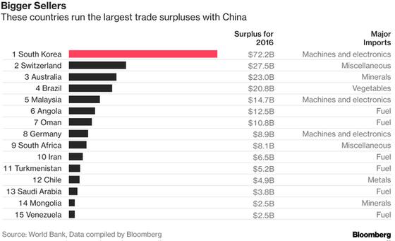 Trung Quốc giờ đang nhập siêu với rất nhiều nước trên thế giới ảnh 1