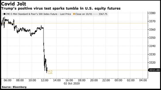 Chứng khoán lao dốc, USD leo thang sau khi TT Trump dương tính Covid-19 ảnh 1