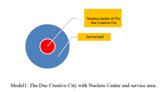 Thu Duc City to have core Nucleus Center ảnh 1
