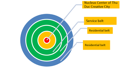 Thu Duc City to have core Nucleus Center ảnh 2