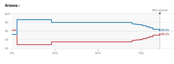 Cập nhật Trực tiếp Bầu cử Mỹ: Ông Trump dẫn trước ở 2 bang ảnh 4