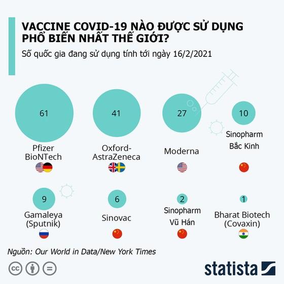 Vaccine Covid-19 nào được tin dùng nhiều nhất trên thế giới? - Ảnh 1.