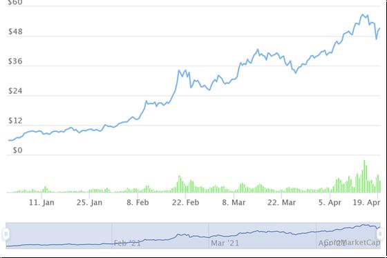 Những đồng tiền ảo tăng khủng nhất từ đầu năm, Bitcoin còn không lọt Top 10 - Ảnh 4.