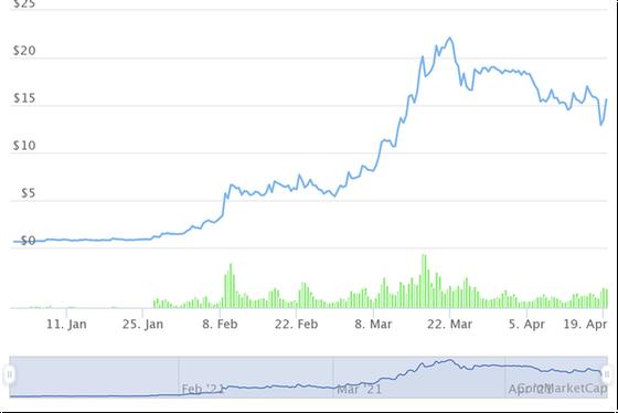 Những đồng tiền ảo tăng khủng nhất từ đầu năm, Bitcoin còn không lọt Top 10 - Ảnh 8.
