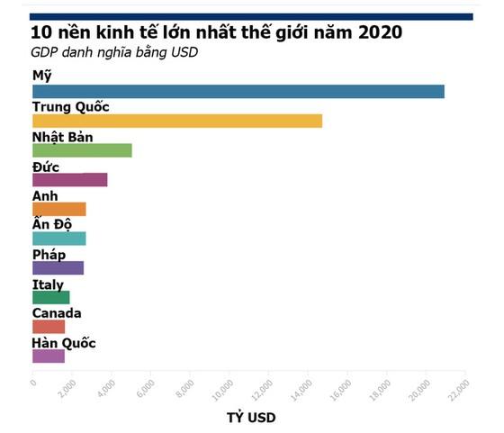 Top 10 nền kinh tế lớn nhất thế giới thay đổi thế nào sau đại dịch? - Ảnh 2.