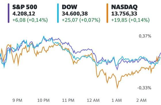 Phố Wall hồi hộp chờ đợi số liệu kinh tế mới, S&P 500 gần chạm đỉnh lịch sử - Ảnh 1.