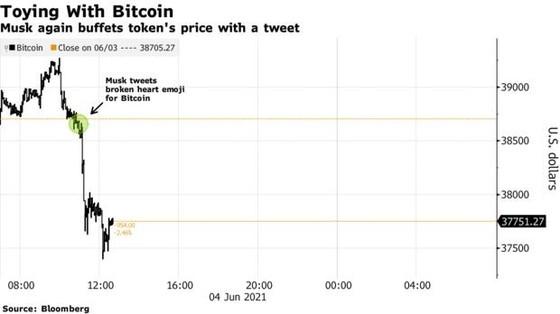 Elon Musk thông báo chia tay Bitcoin, nhà đầu tư tiền số lại toát mồ hôi hột - Ảnh 2.