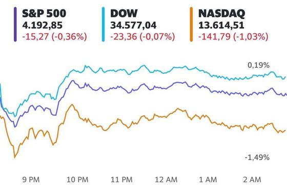 Cổ phiếu công nghệ gây áp lực cho thị trường, Dow Jones có lúc mất hơn 200 điểm - Ảnh 1.